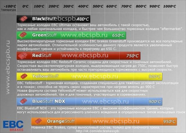 Тормозные колодки ebc: как отличить подделку, отзывы