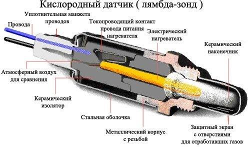Датчик кислорода на УАЗ Патриот: где находится, замена