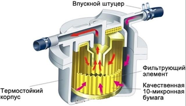 Топливный насос Фольксваген Поло: замена