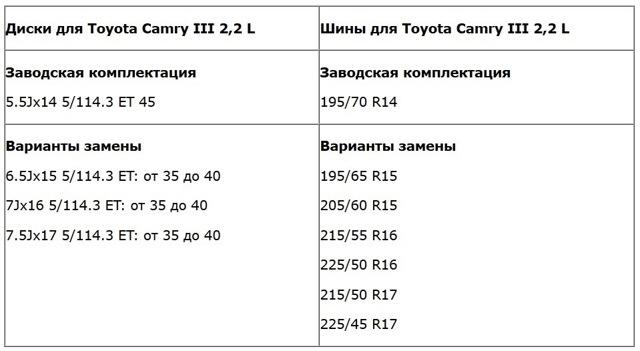 Диски на Тойота Камри 40: штатные размеры, разболтовка, вылет