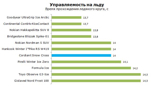 Шины cordiant snow cross: размеры, тесты, отзывы
